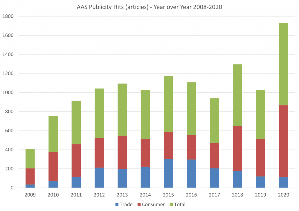 AAS Winner Publicity Graph 2009-2020