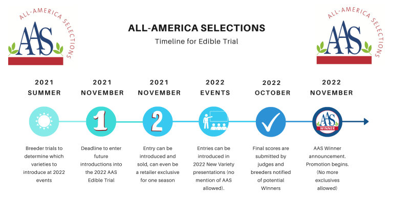 Edible Trial Timeline graphic